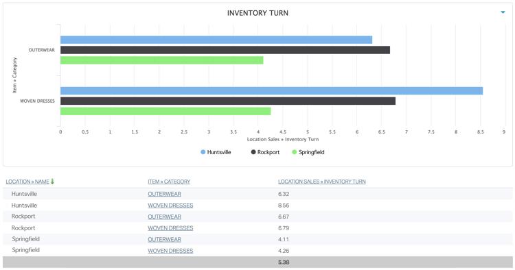 Analytics_InventoryTurn