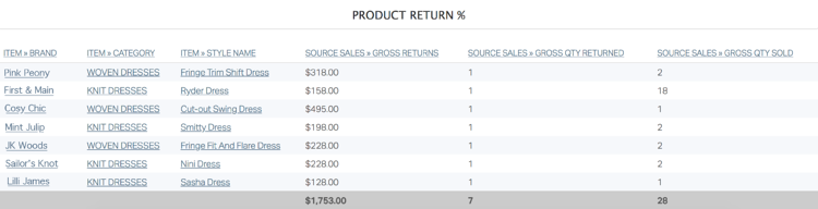 retail purchasing reports