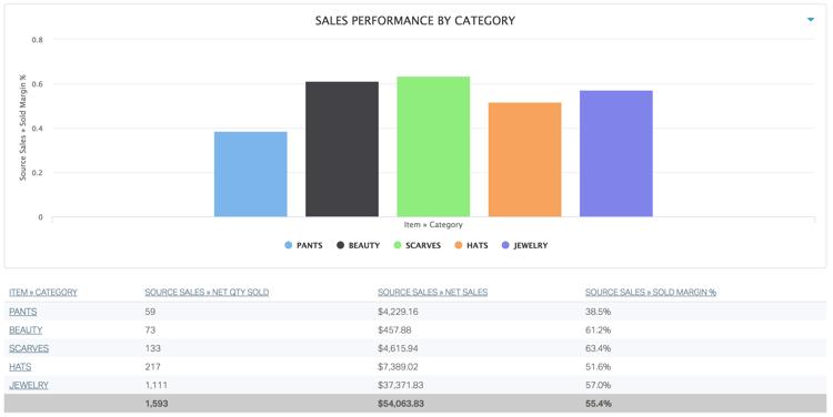 Analytics_SalesByCategory