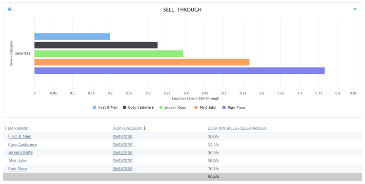 Analytics_SellThrough