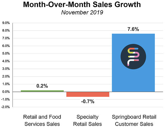 Blog-Retail-Sales-Review-Chart-Nov-2019