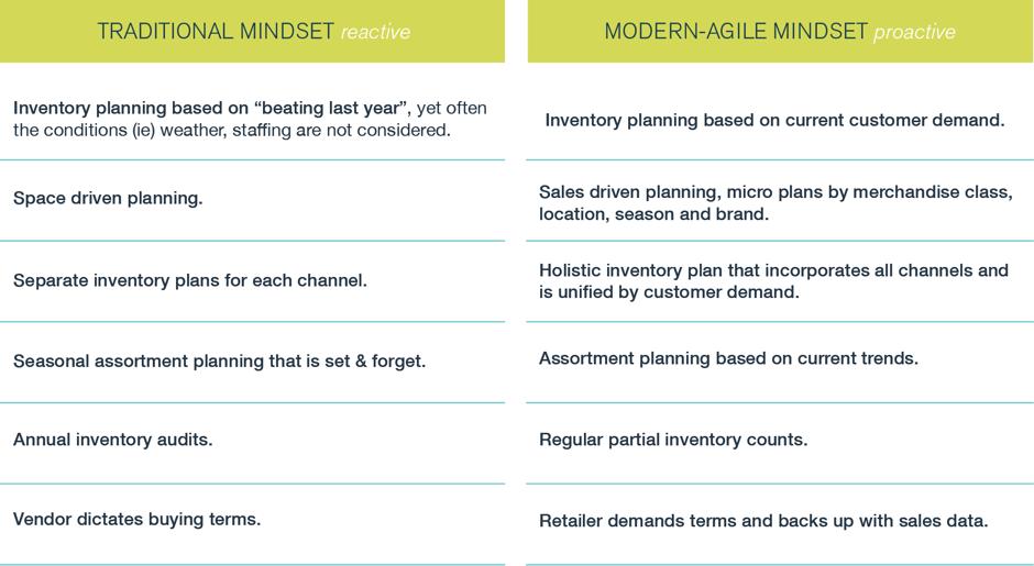 Retailer Mindset Chart.png