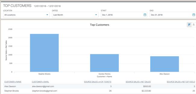 Top Customers Core Report