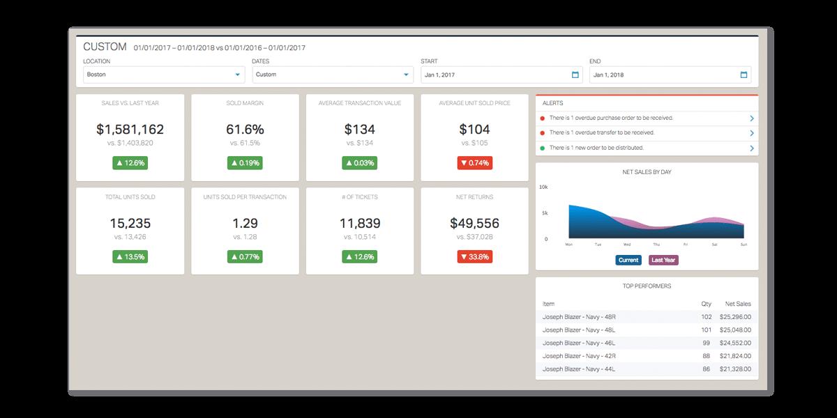 springboard_retail-feature_sales_dashboard