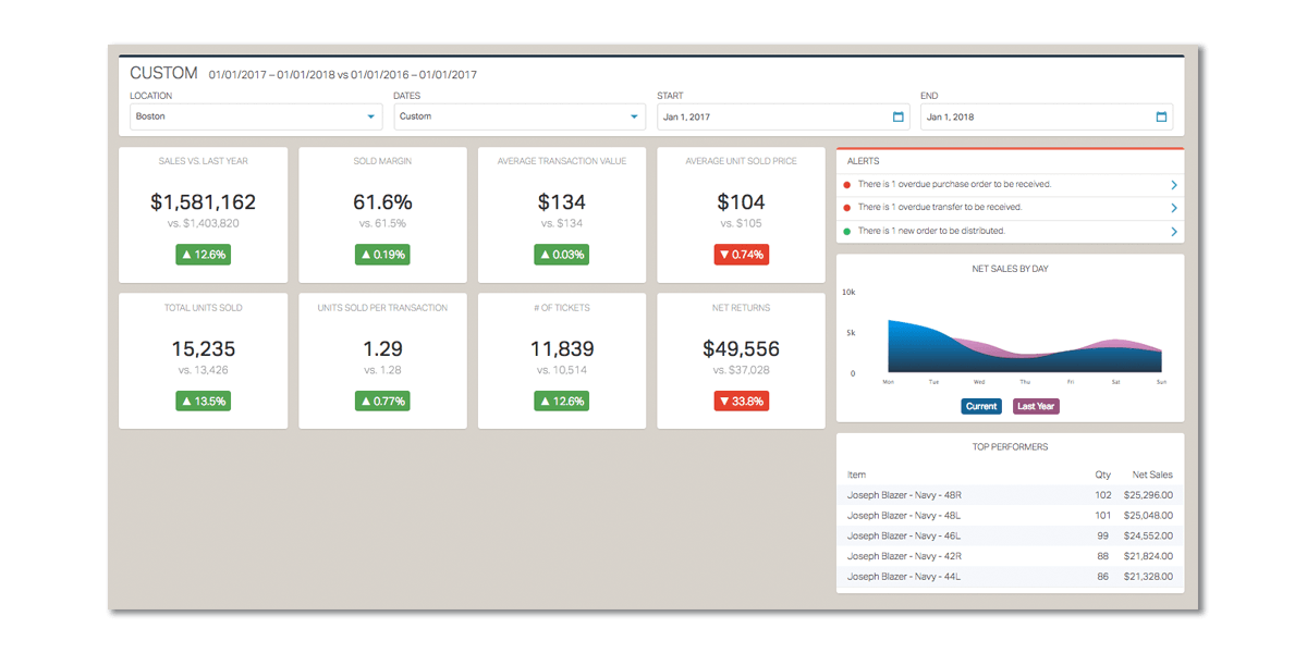 springboard_retail-feature_sales_dashboard